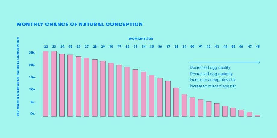 chance of natural conception graph